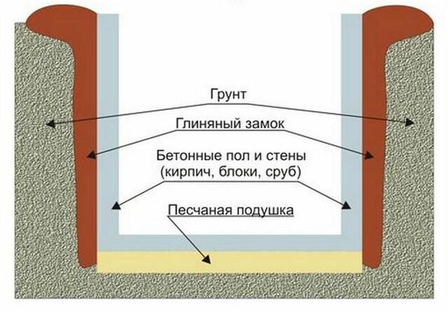Устройство стен, потолка и пола
