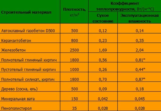теплопроводность пенополистирола таблица